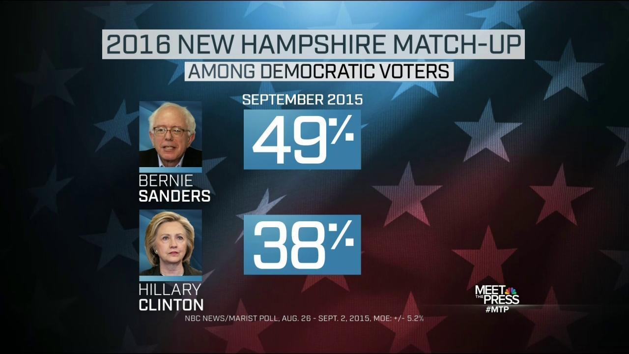 New Polls Bring Bad News for Hillary Clinton