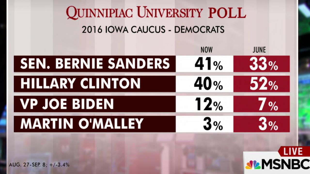 Hillary loses her lead in Iowa: poll