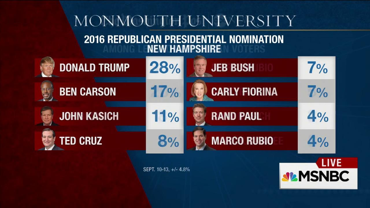 Trump surges in new polls, Carson gaining