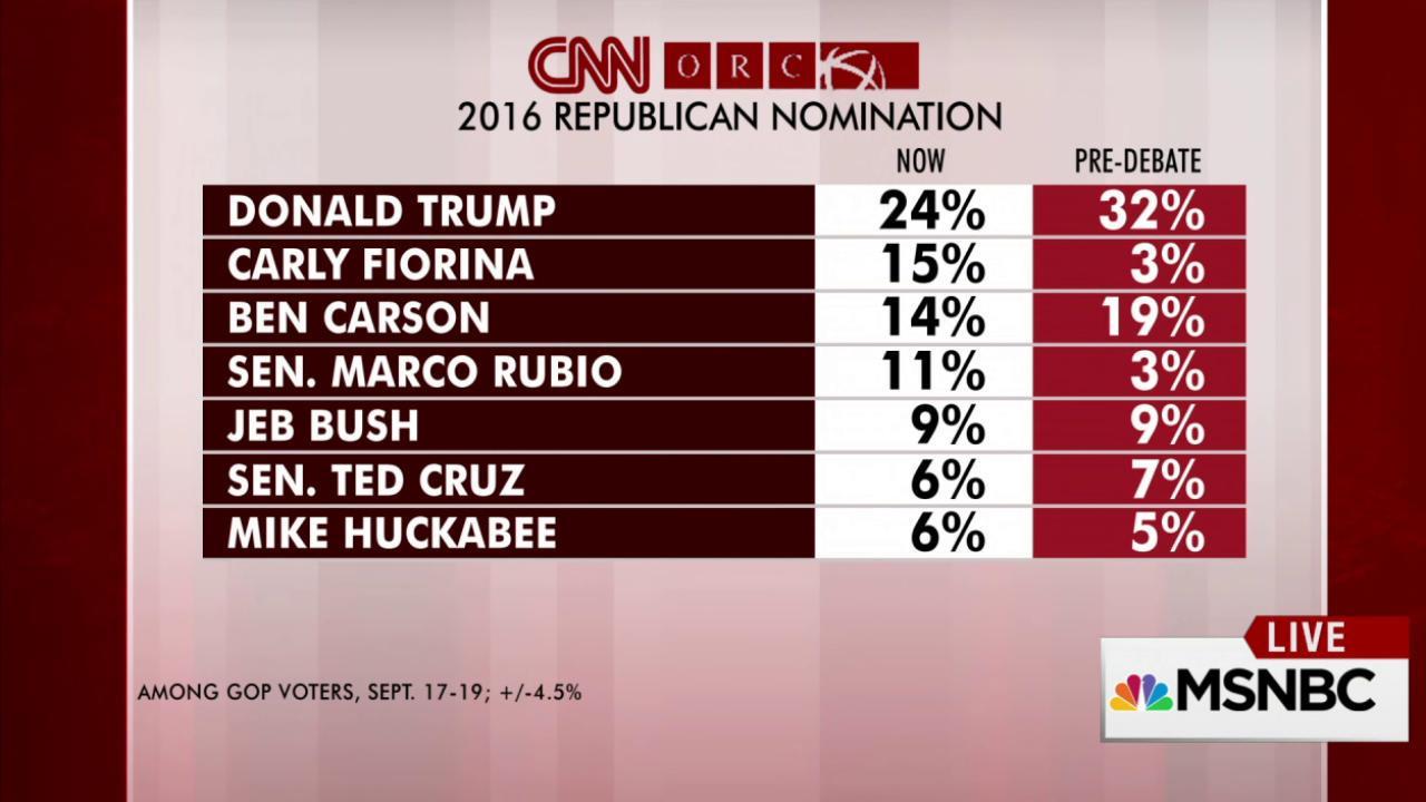 Trump, Carson down, Fiorina up post-debate