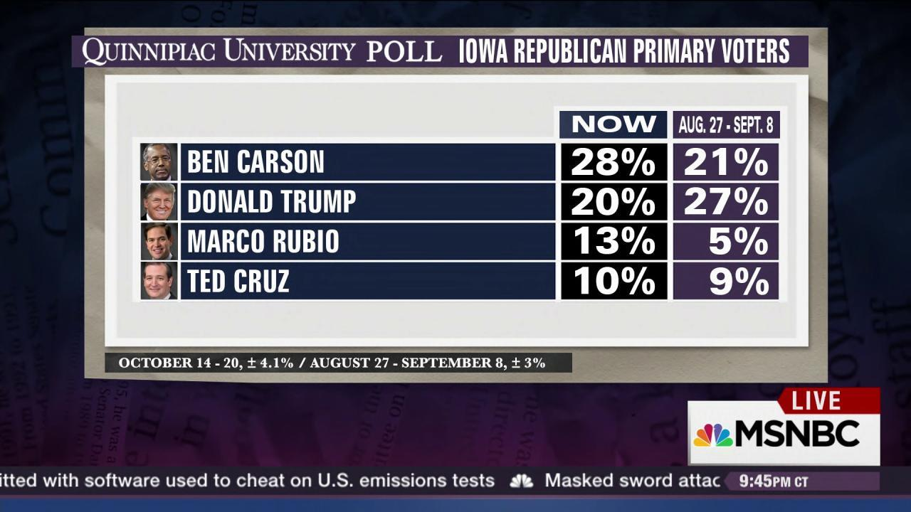 Ben Carson trumps Trump in Iowa