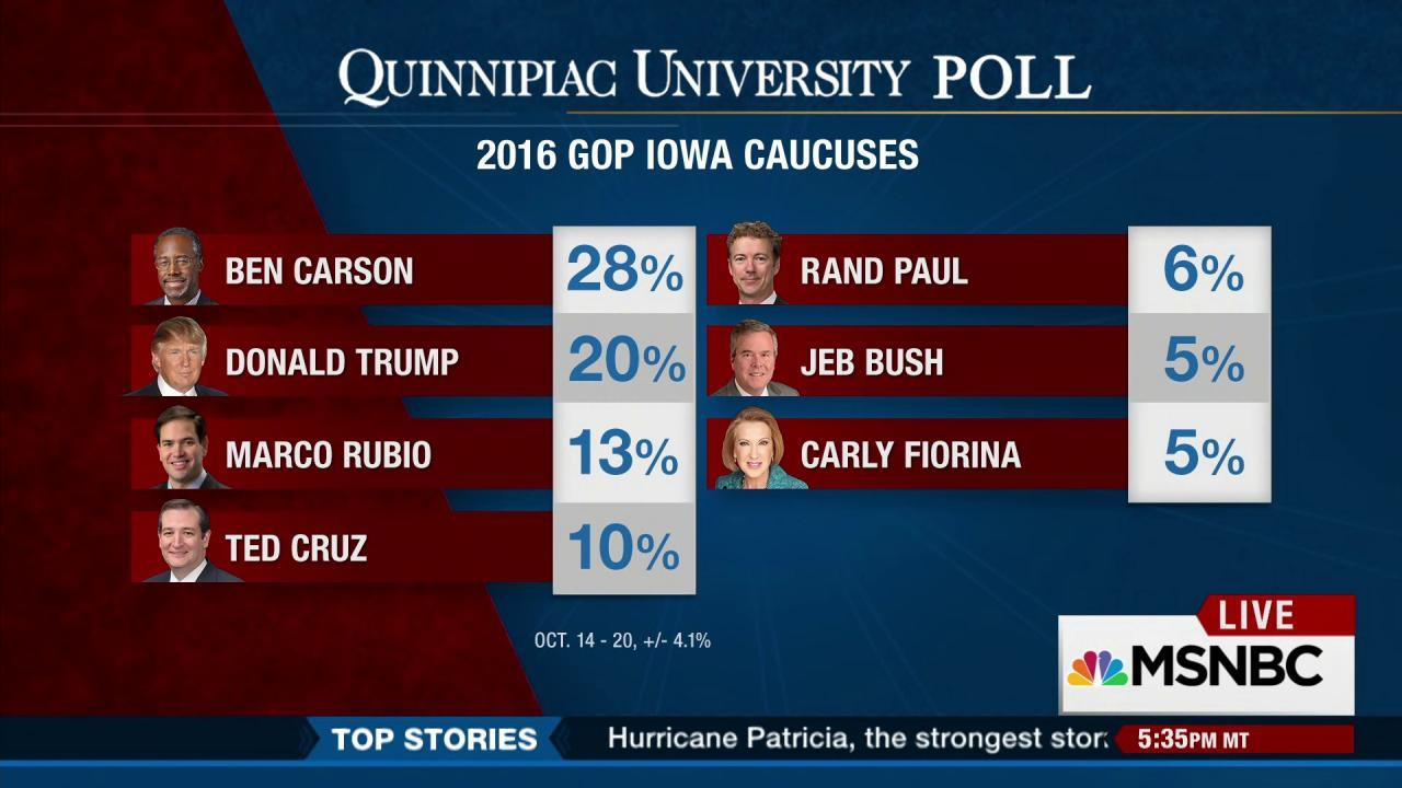 Ben Carson is now surging in Iowa polls