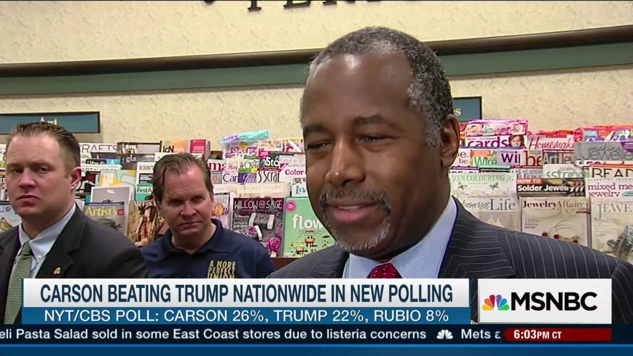 Carson continues to surge past Trump