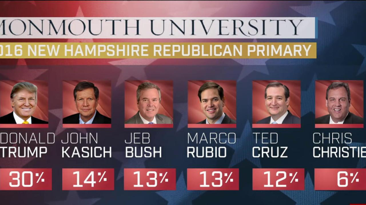 The GOP battle for second place in NH