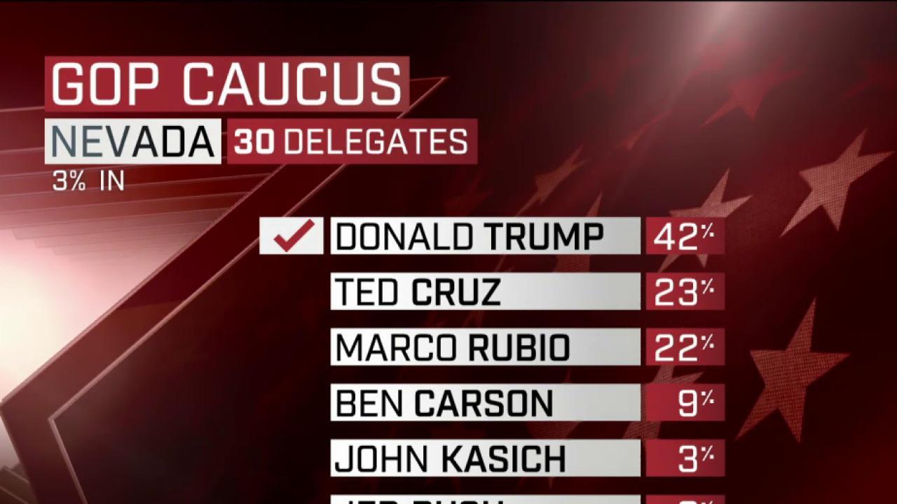 NBC News: Trump projected winner in Nevada