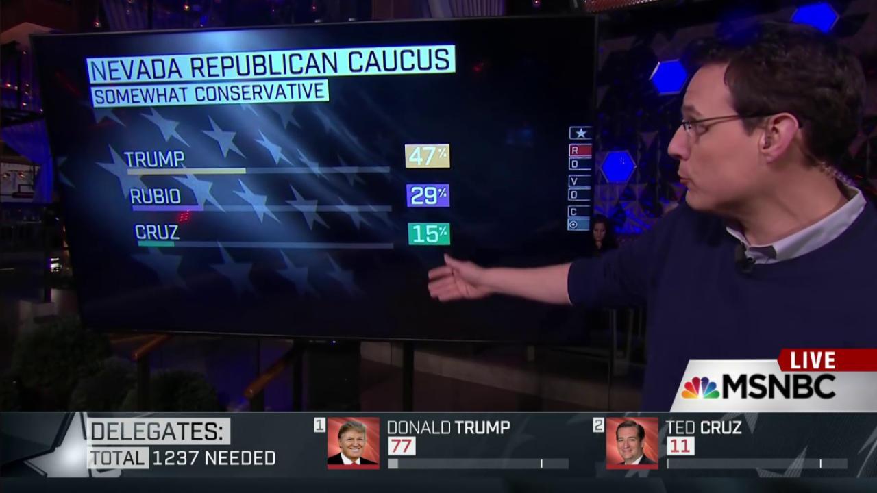 How Trump won Nevada