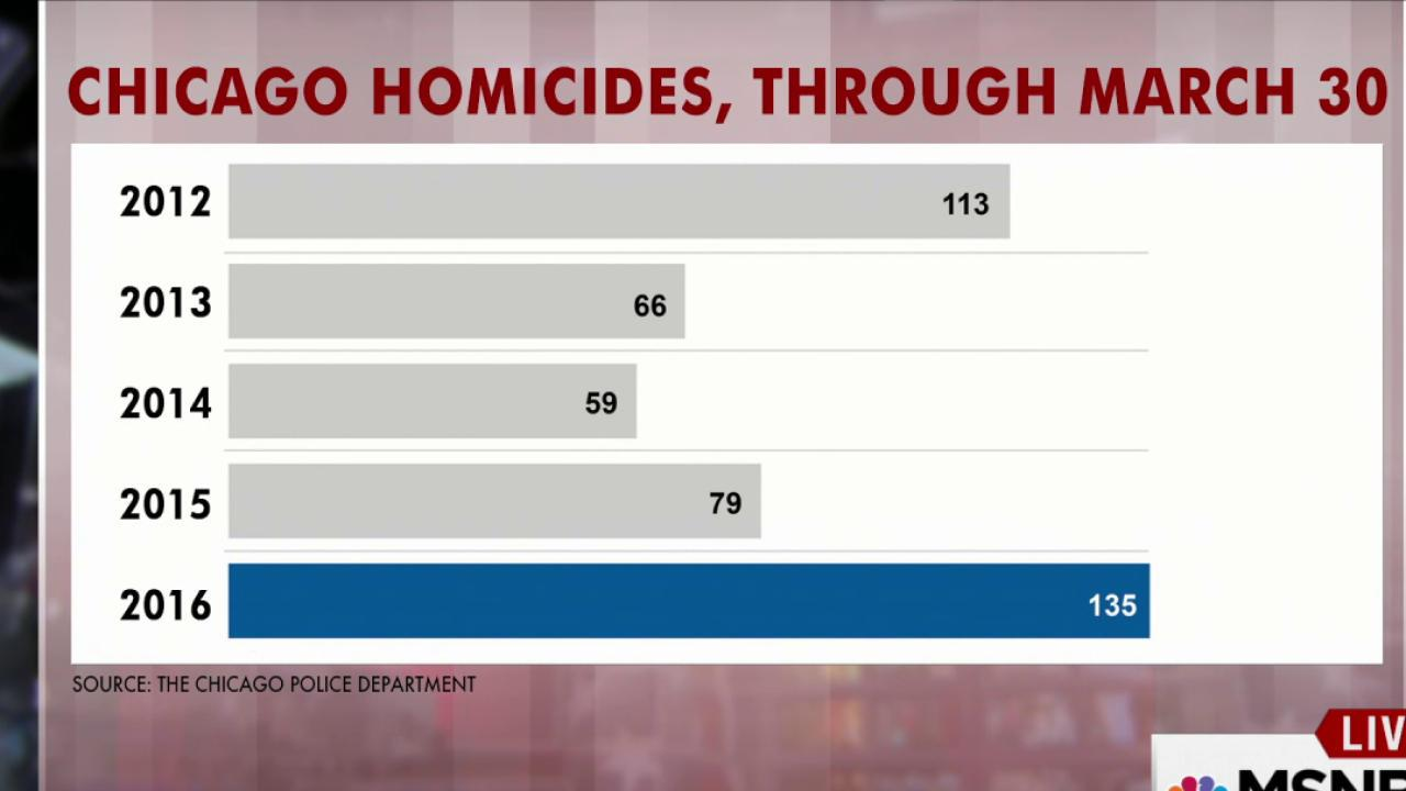 Chicago off to a deadly start in 2016