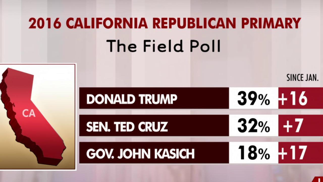 Regional weakness could slow Trump in key...