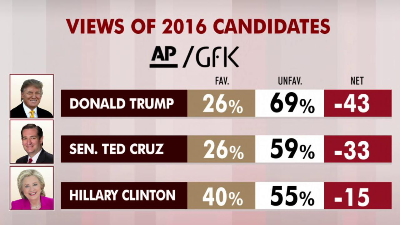 Donald Trump's favorability hits new low:...