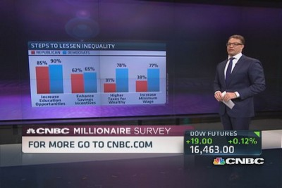 Raise Taxes to Fix the Wealth Gap, Millionaires Say