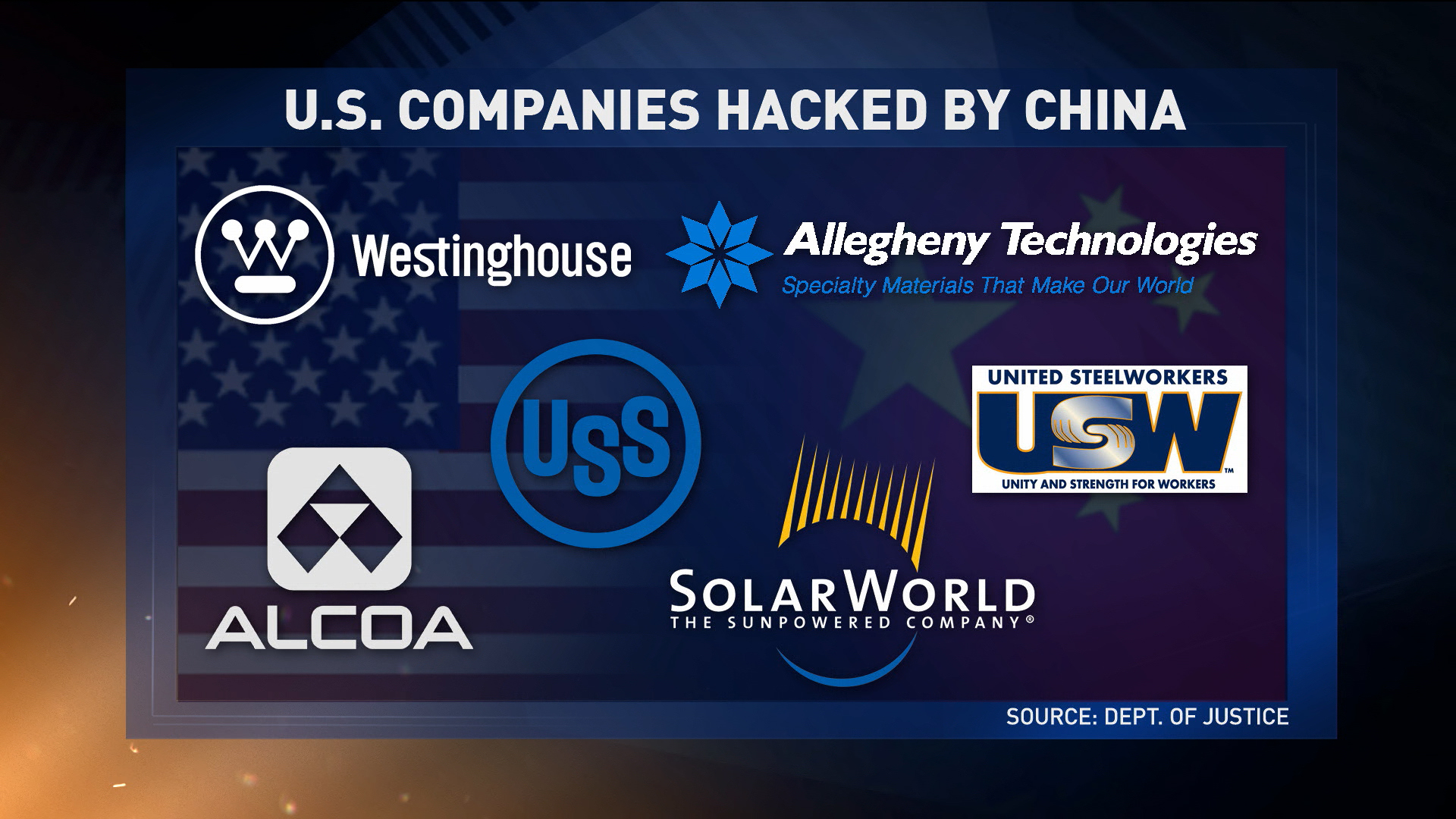 DOJ protects cyber security of US companies