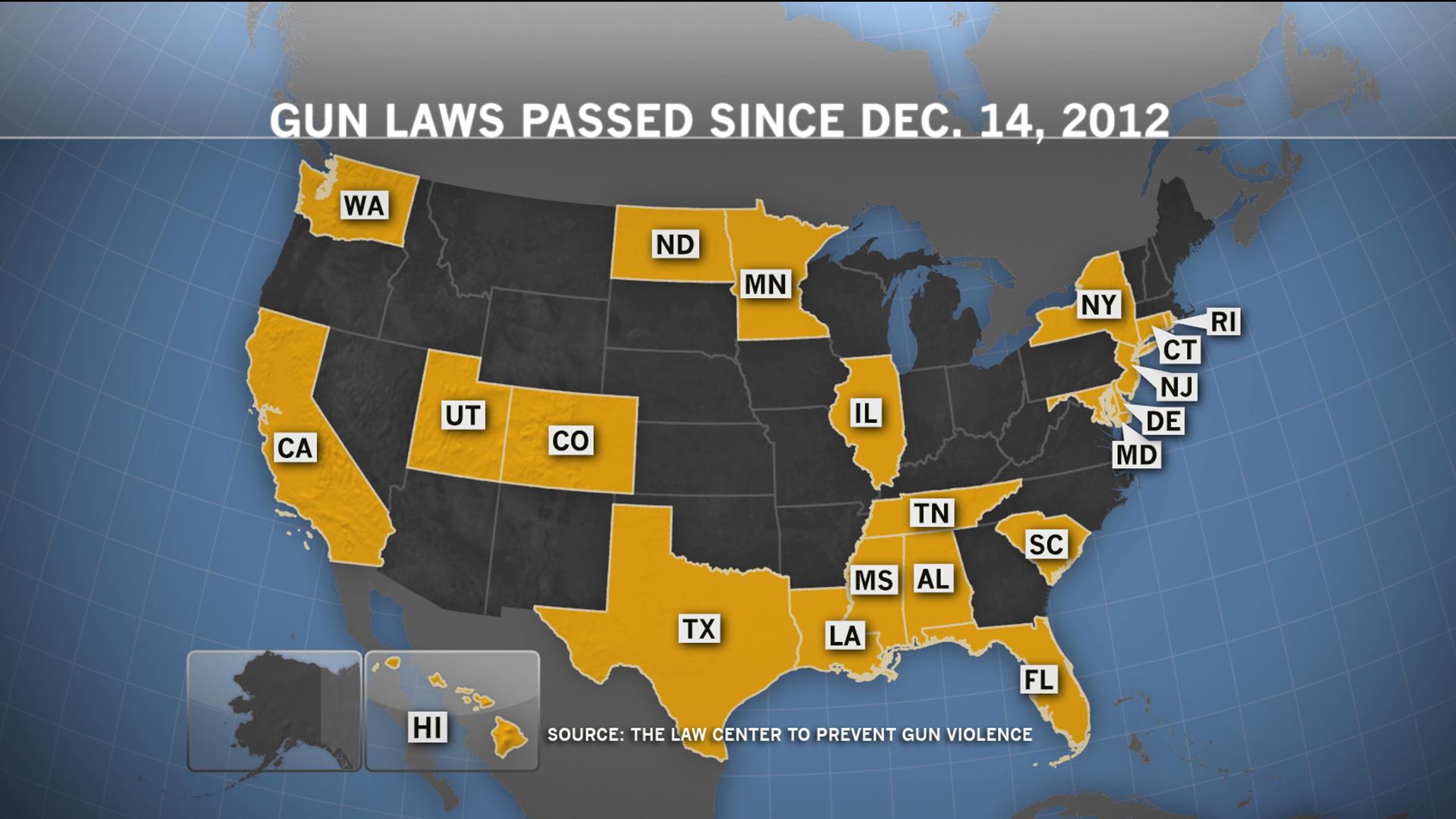 The politics against gun control