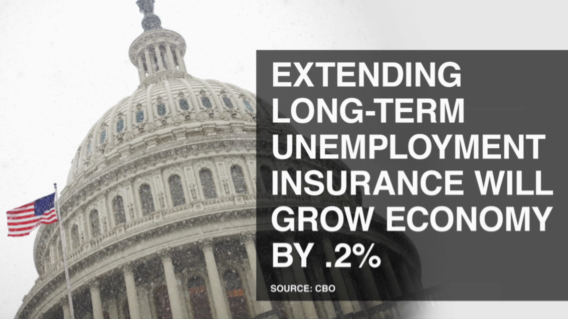 Congress abandons the long-term unemployed