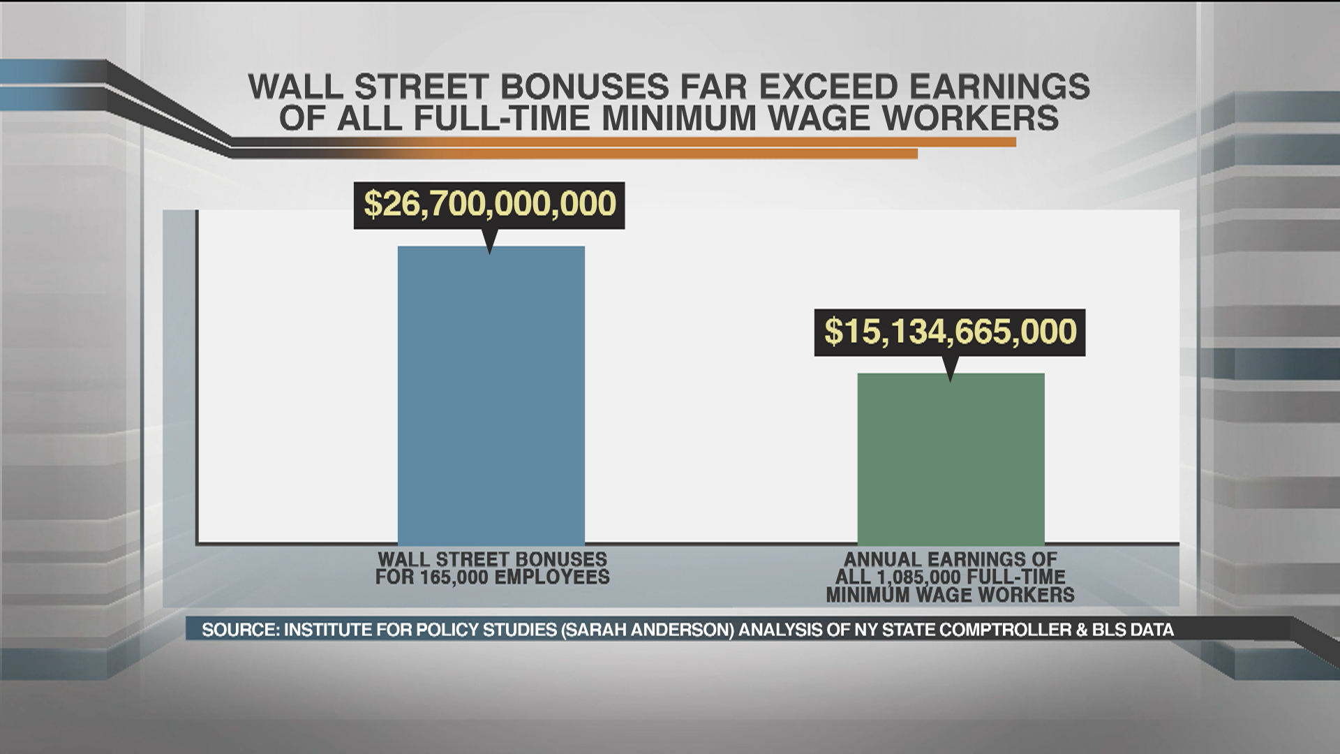Wall Street bonuses exceed all minimum...