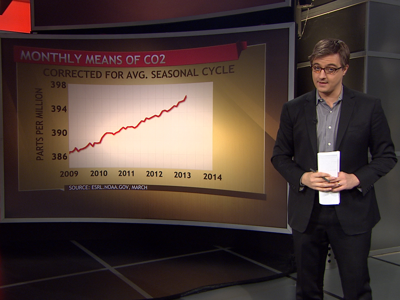 More carbon dioxide in air than ever before