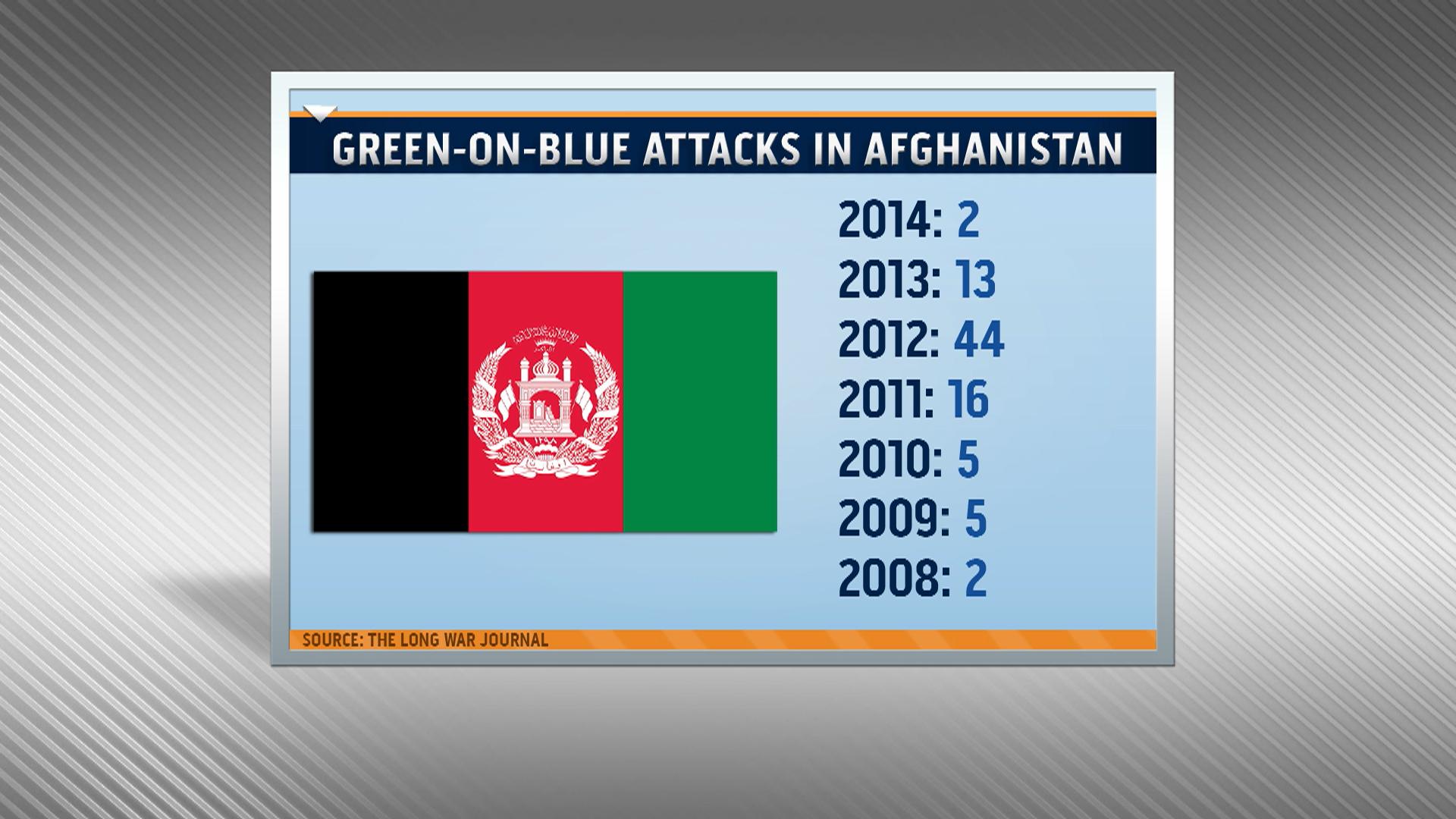 Three Americans killed at Kabul hospital