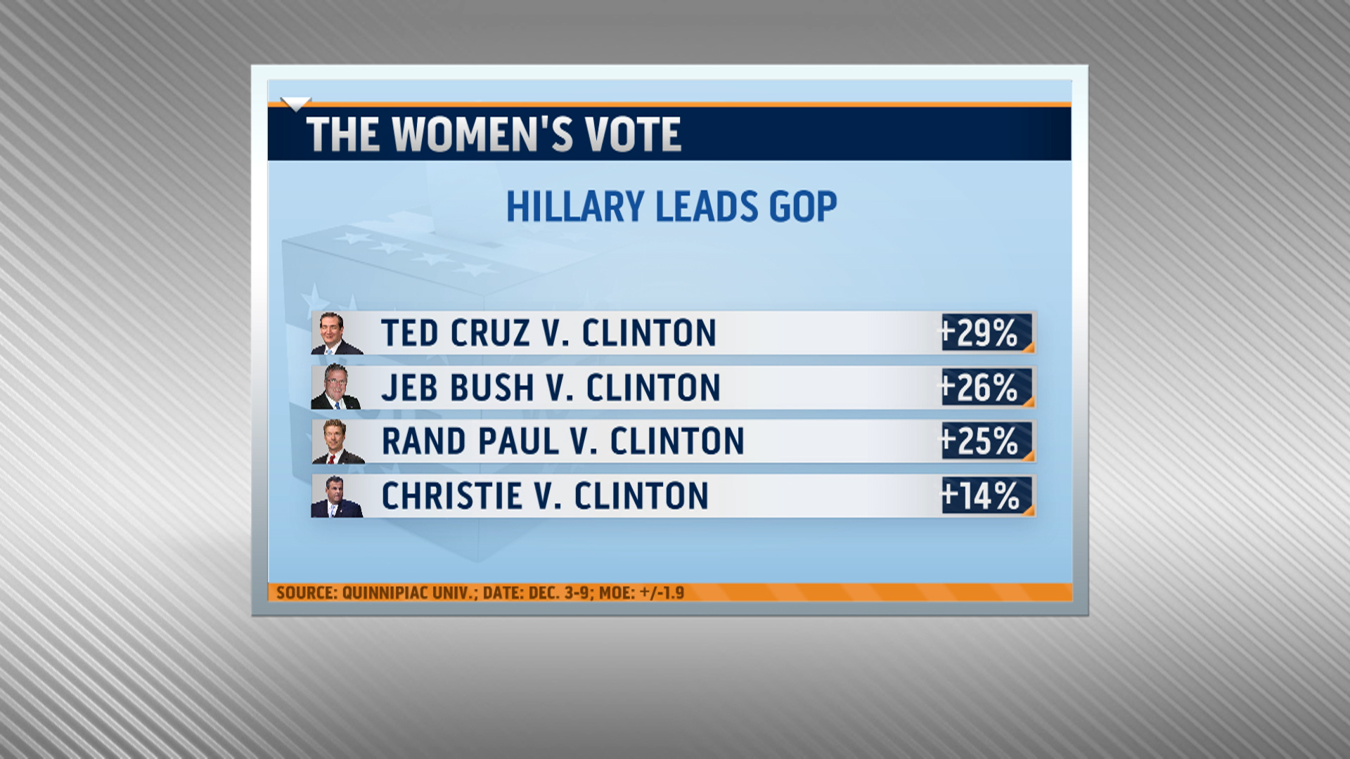 Ladies Choice: Hillary vs. Christie in 2016
