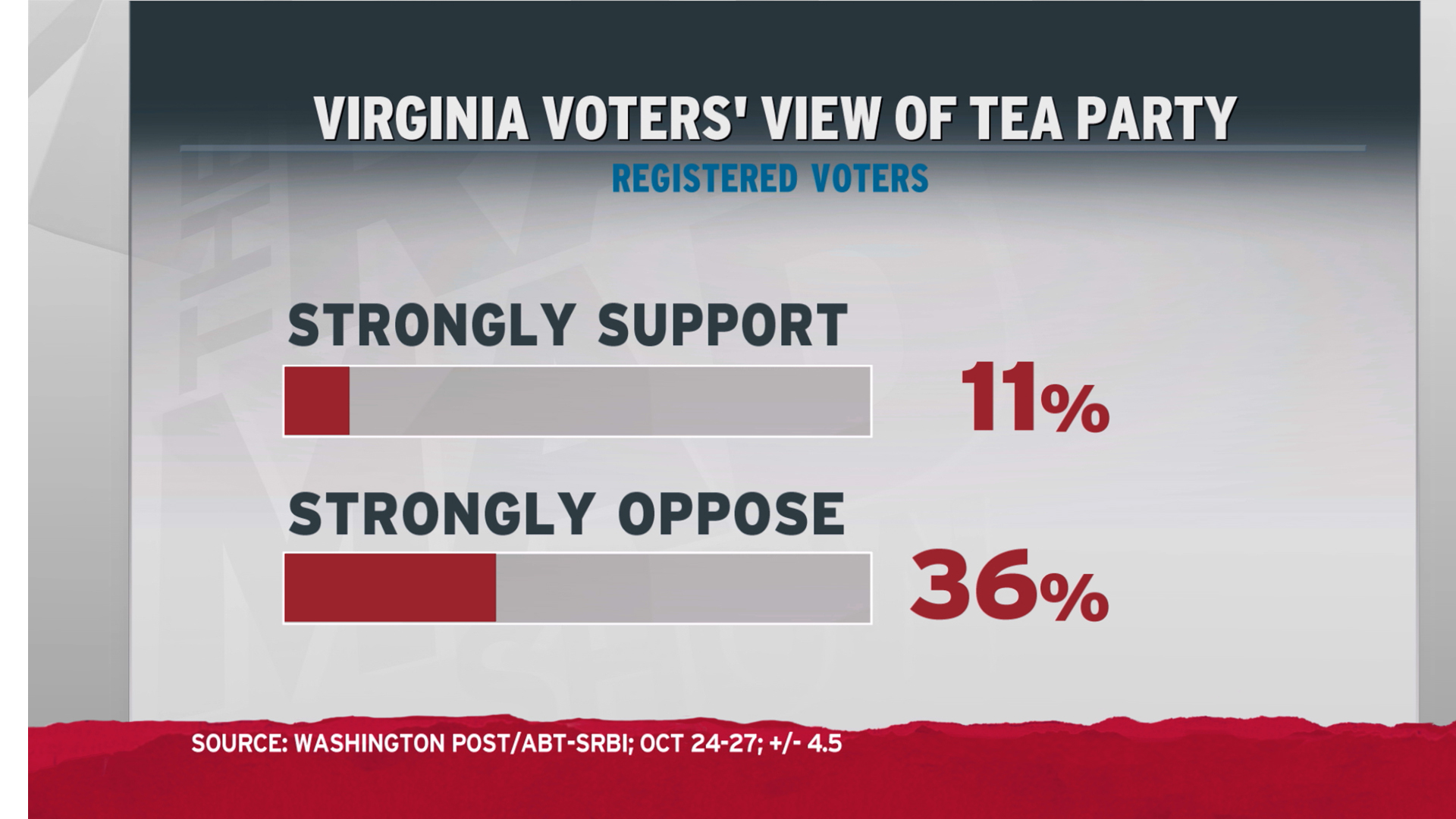 Bad time to be a tea party candidate in VA