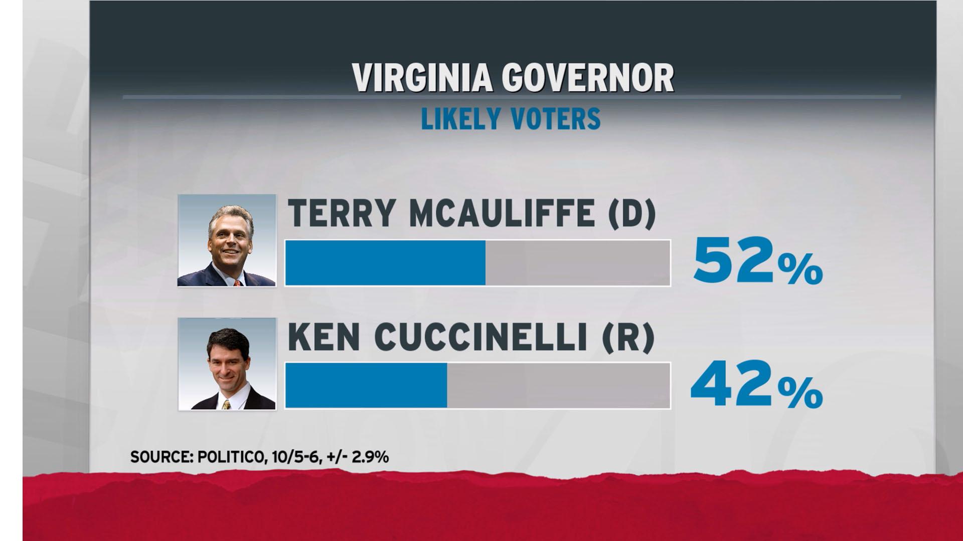 Cuccinelli hurt by shutdown, polls suggest