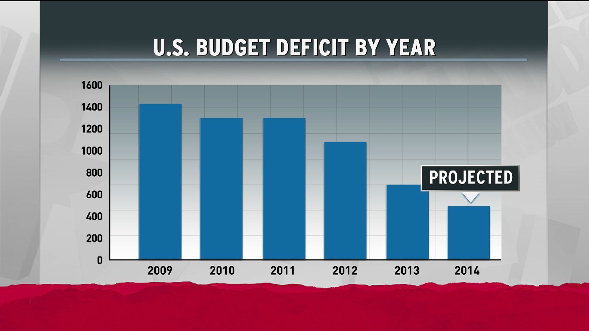 Obama extends winning record reducing deficit