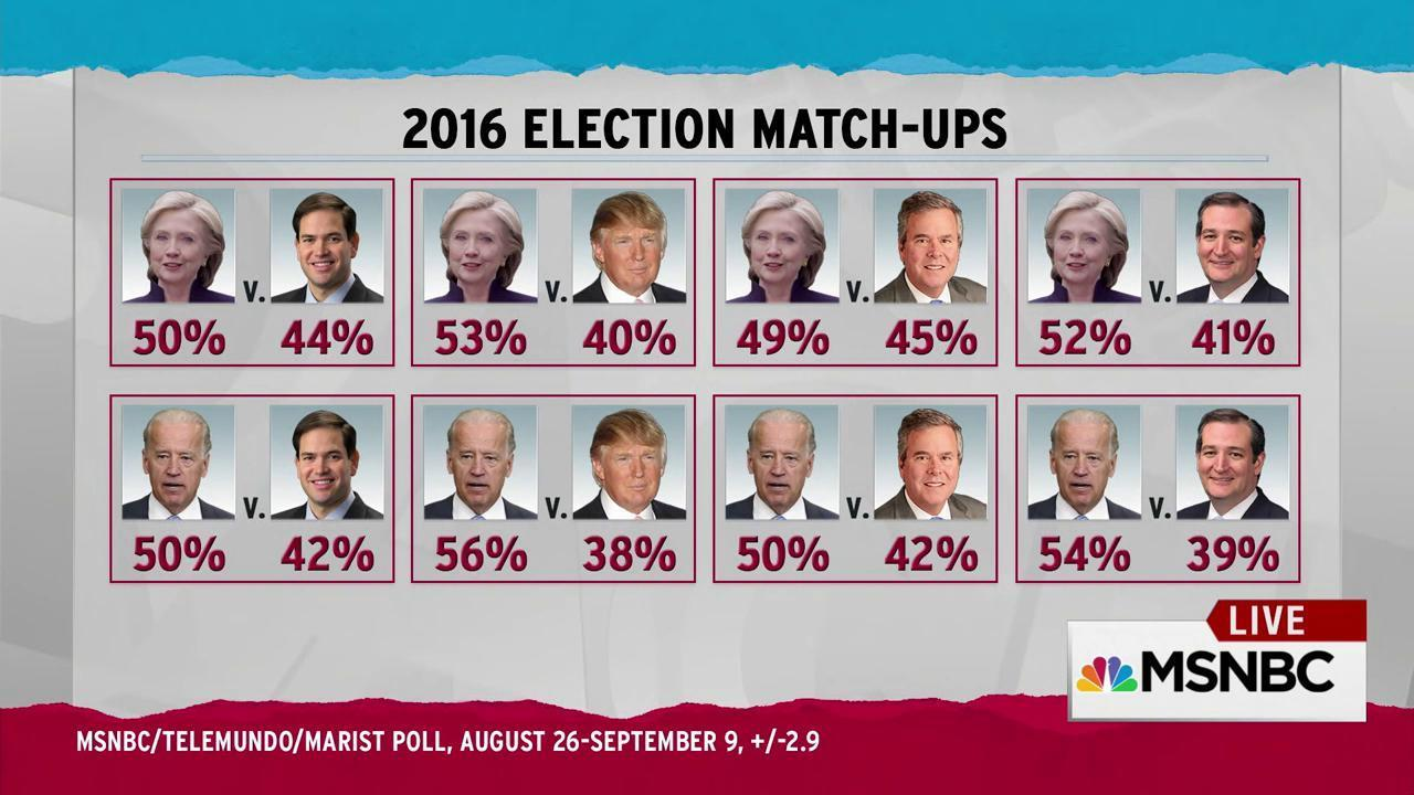 Democrats encouraged by latest 2016 poll