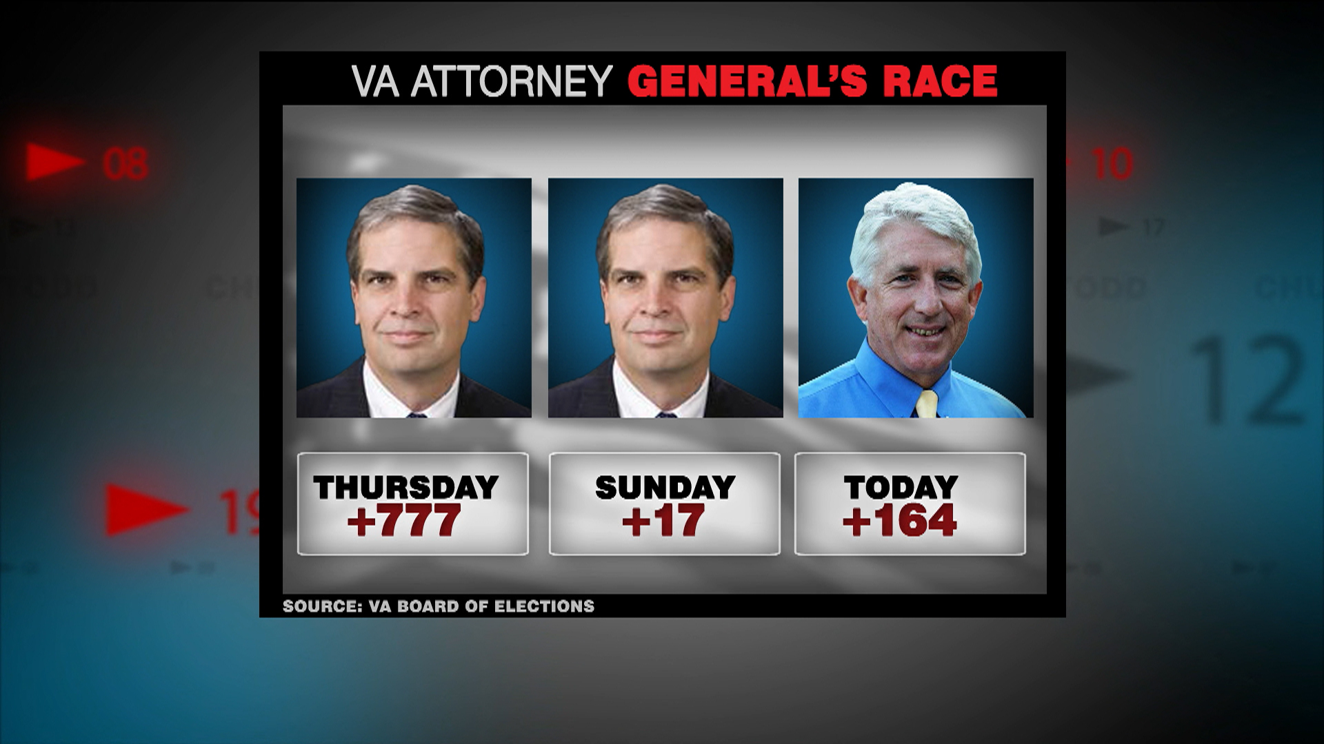 How Twitter changed the Virginia AG election