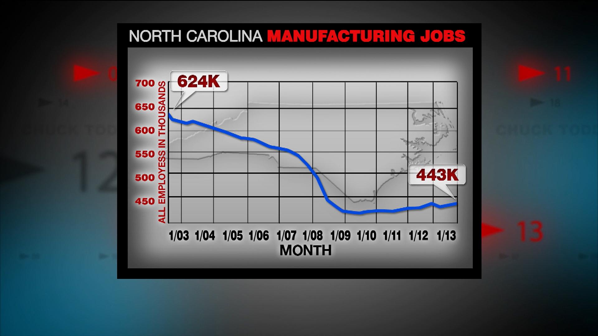 A manufacturing comeback in NC?