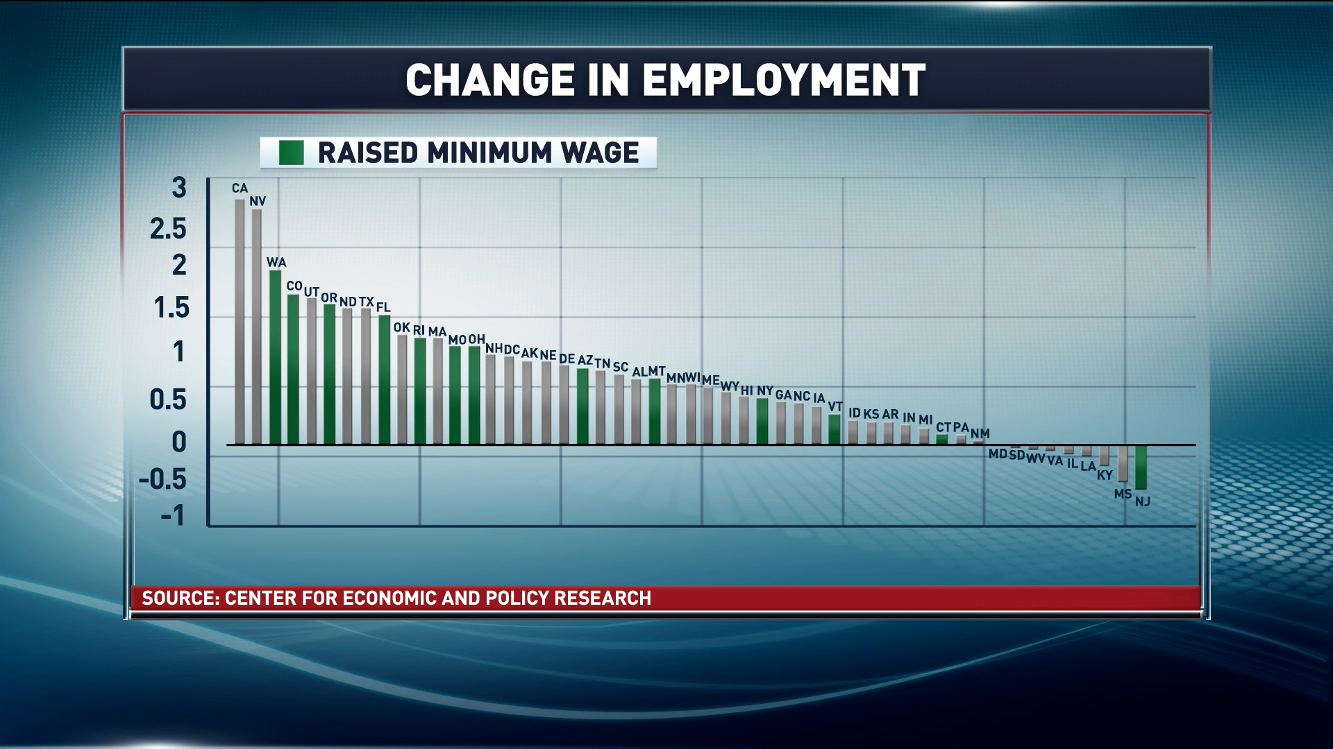 Good news for states that raised minimum wage