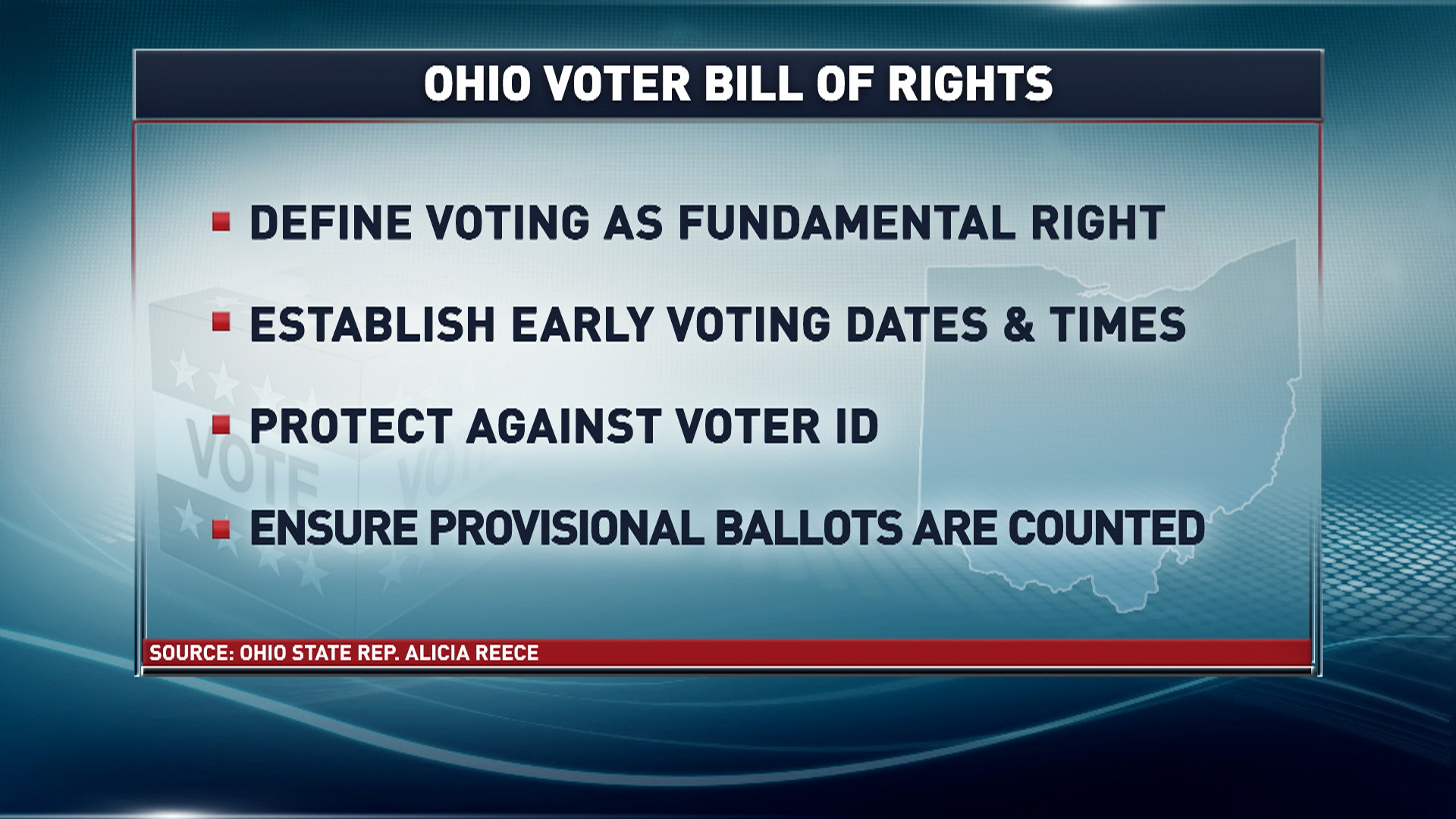 Is it time for a Voter Bill of Rights?