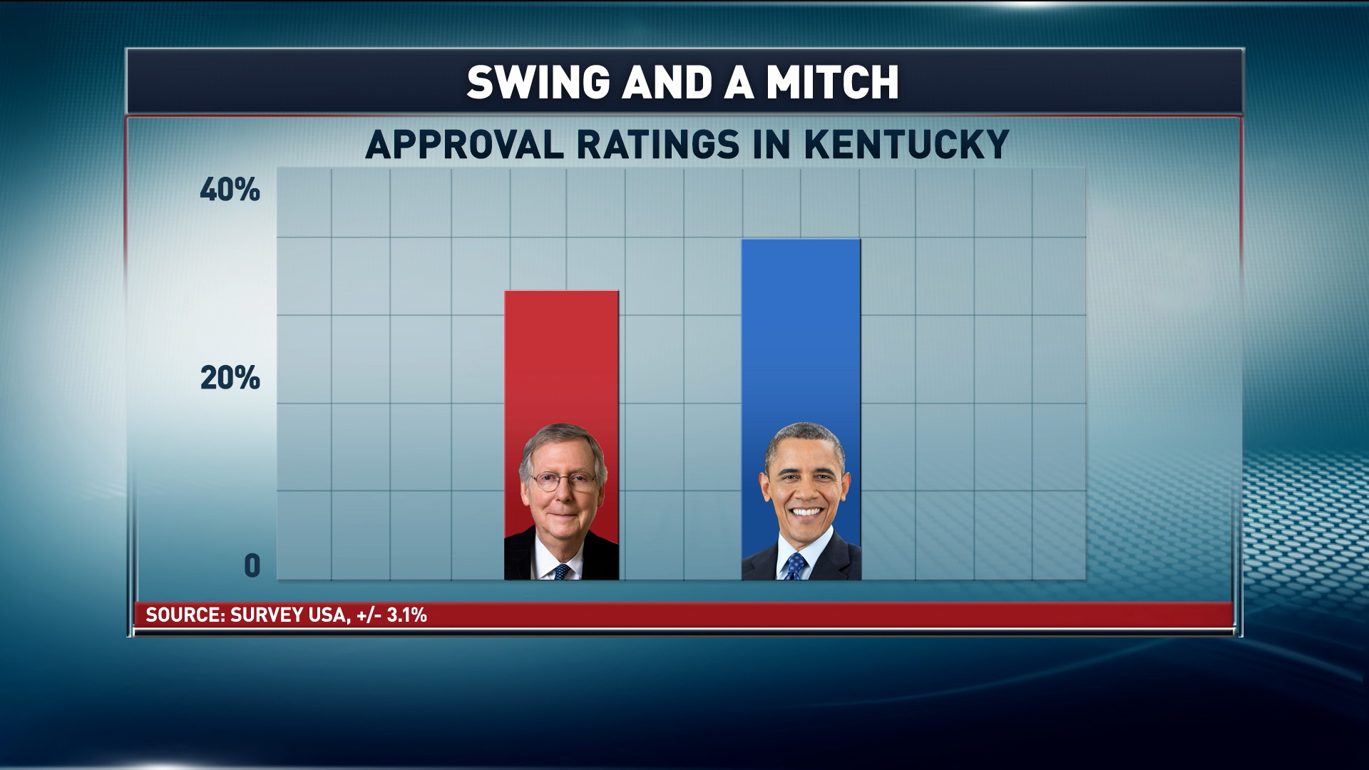 Obama tops McConnell...in Kentucky?