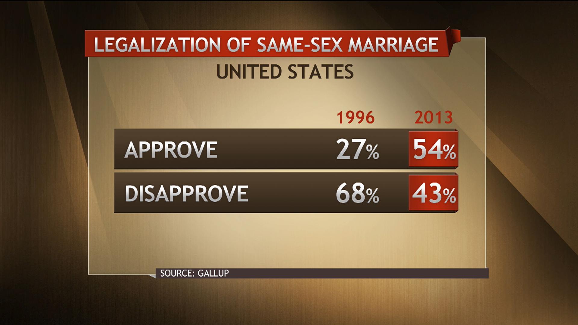 Tide shifts on gay marriage public opinions