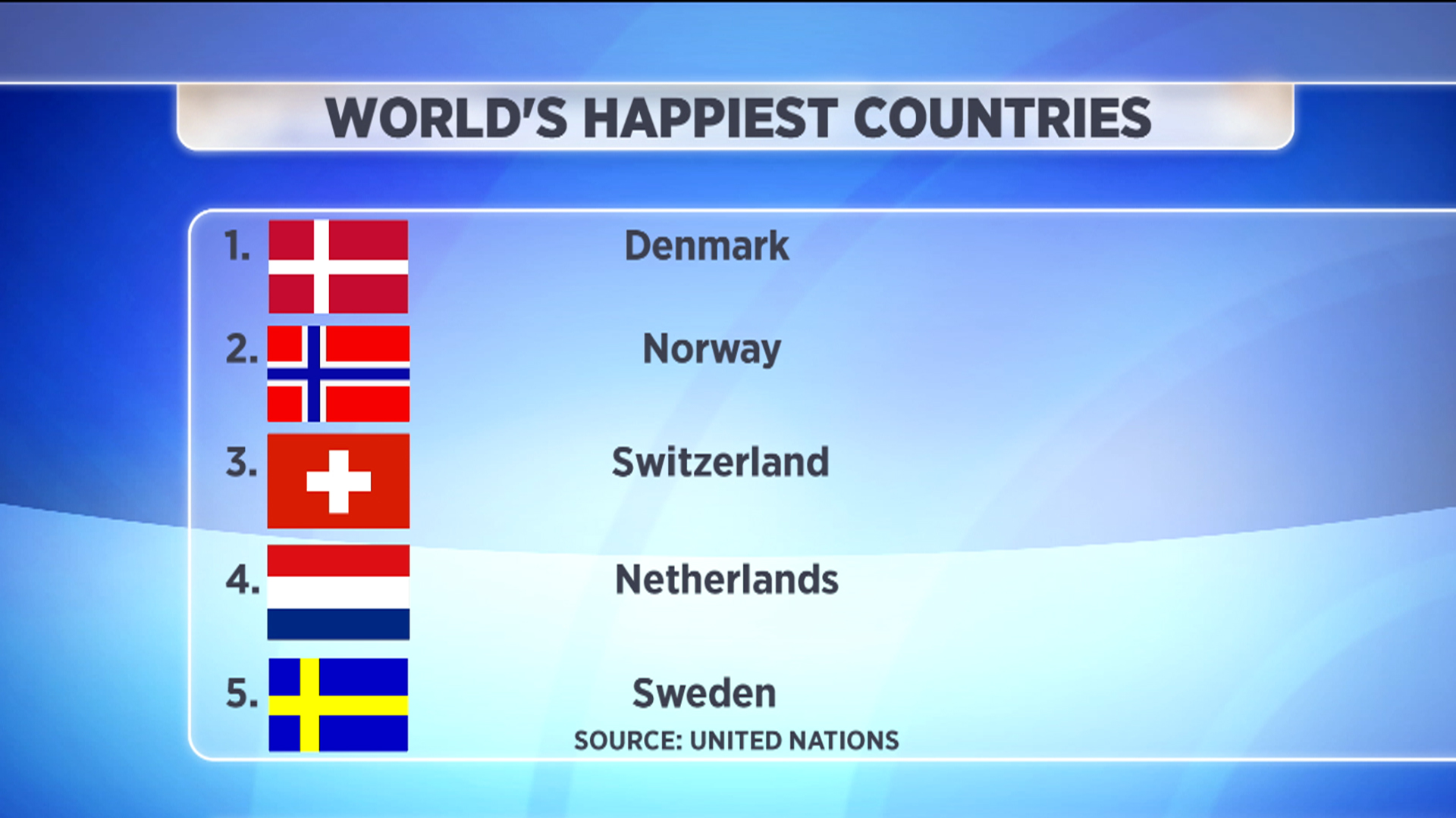 Denmark is happiest nation; US comes in 17th - TODAY.com