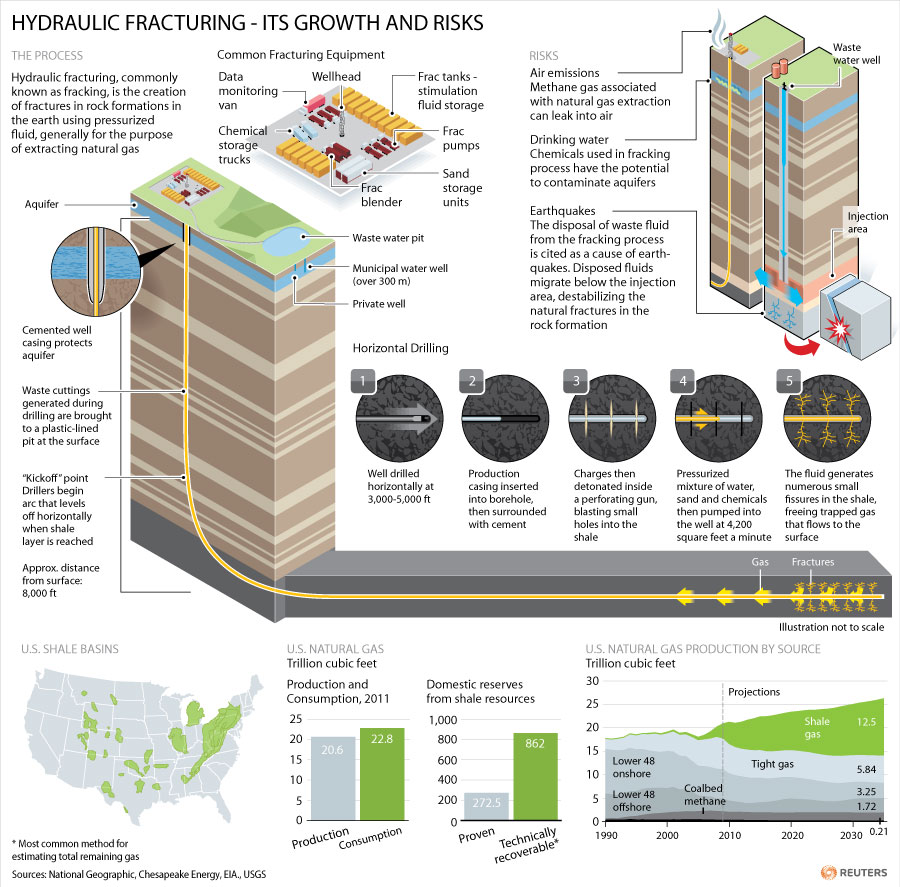 The fracking boom
