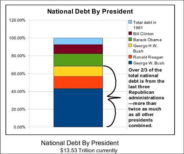 Chart national debt by president msnbc