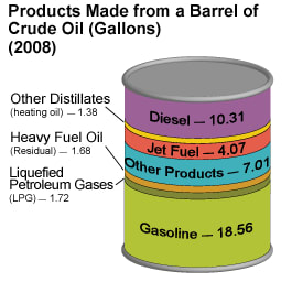 The gulf spill how much is that in gas msnbc for Motor oil by the barrel