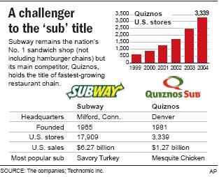 But Quiznos' main revenue source comes from the sale of food and goods to operators. American Food Distributors, Quiznos' distribution arm, saw its sales of food to operators drop 16 percent last year, to $ million. Rebates from food and beverage makers dropped another 25 percent.