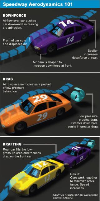 High-tech cars predominate at Daytona 500 - Technology