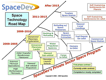 Image: Technology roadmap