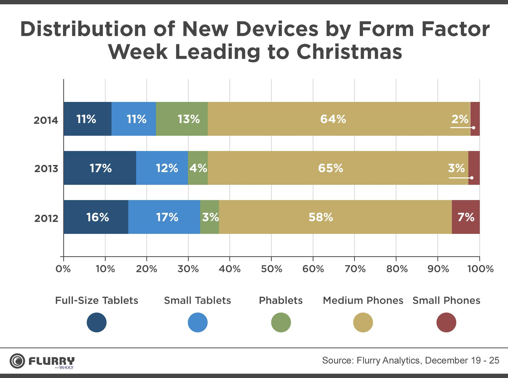 Santa Stuffs This Year's Stockings With iPhones and Phablets