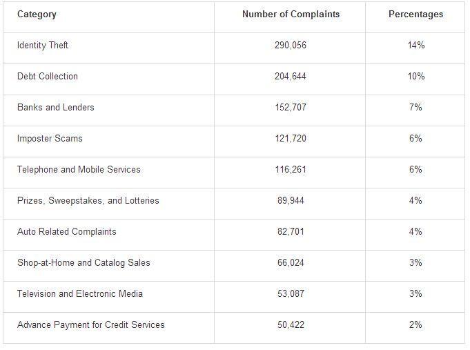 id theft tops ftc u0026 39 s consumer complaint list