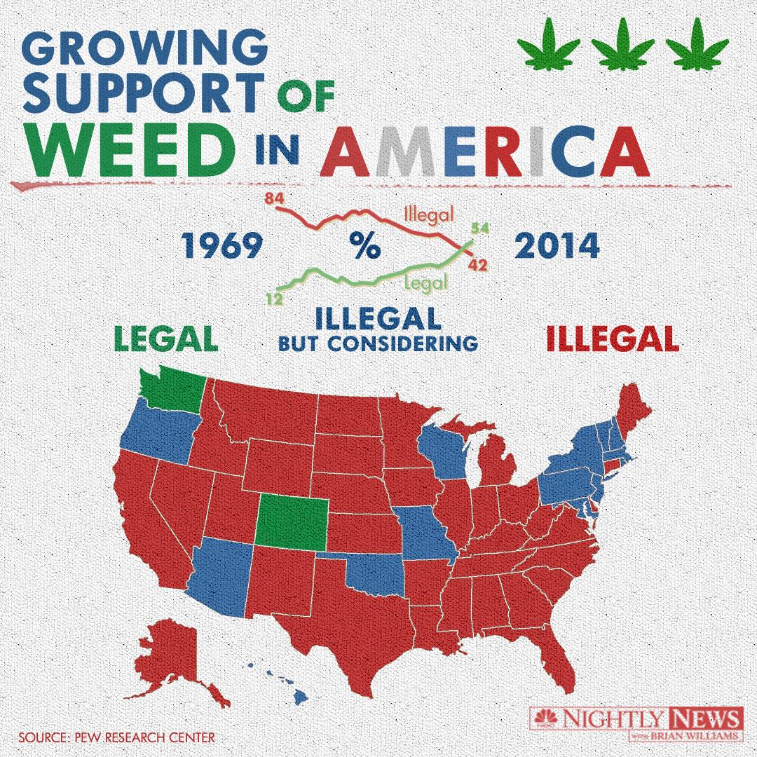 legalization of marijuana for recreational use Three states voted to legalize recreational marijuana, and another four voted to legalize marijuana for medical use.