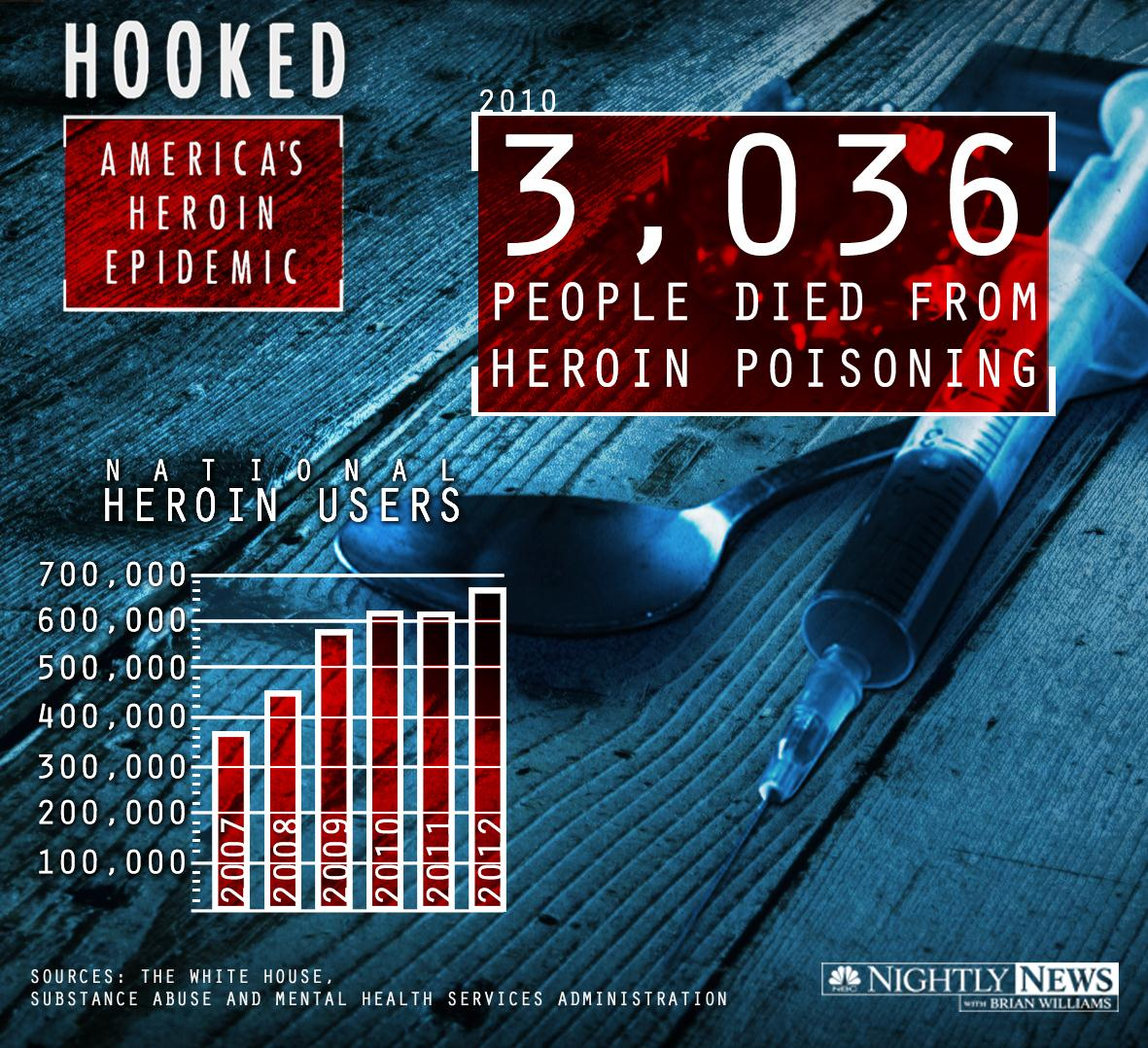 Heroin use is rising in America.  Attorney General Eric Holder recently called heroin use in this country an