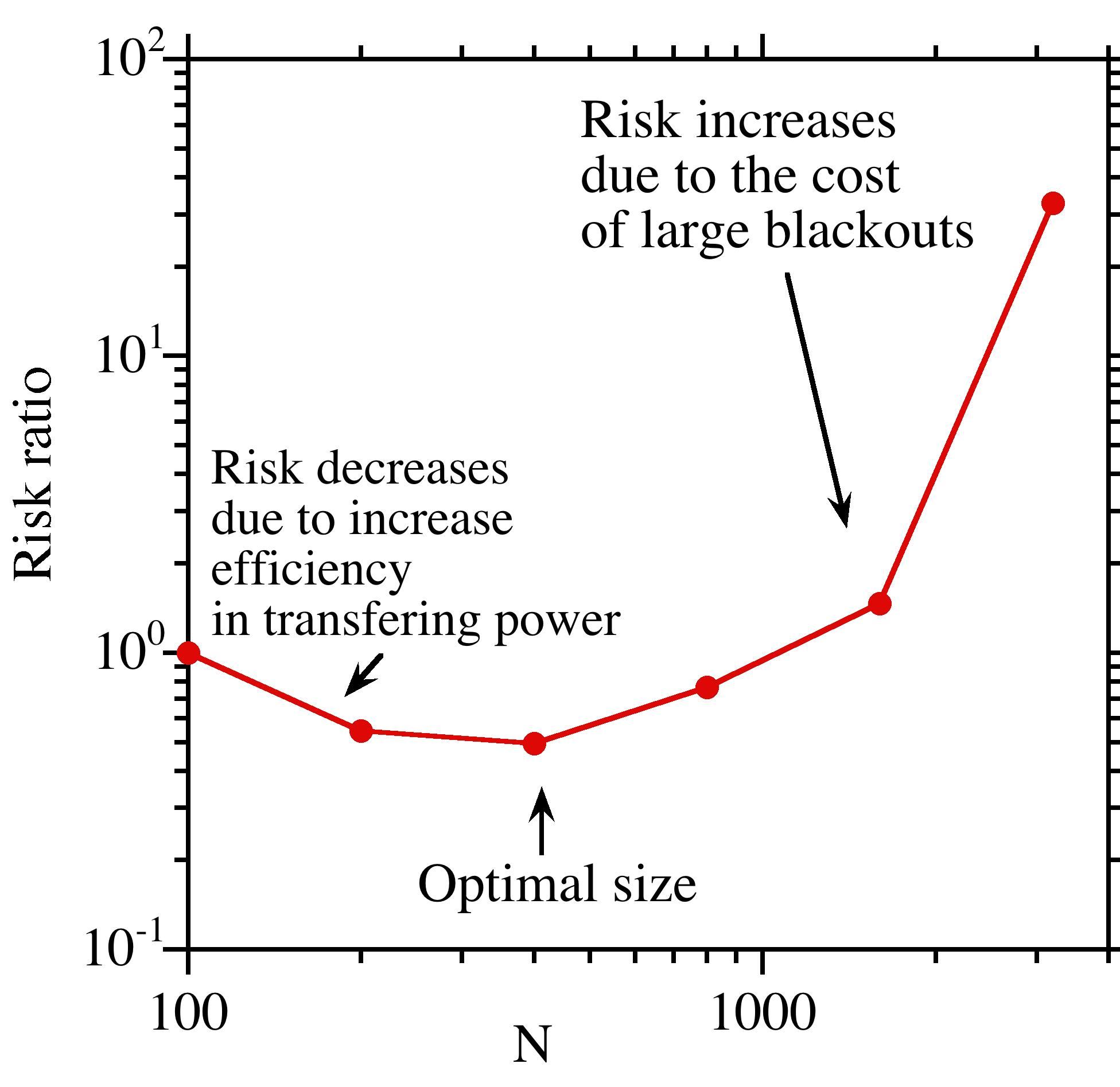 Image: Risk chart