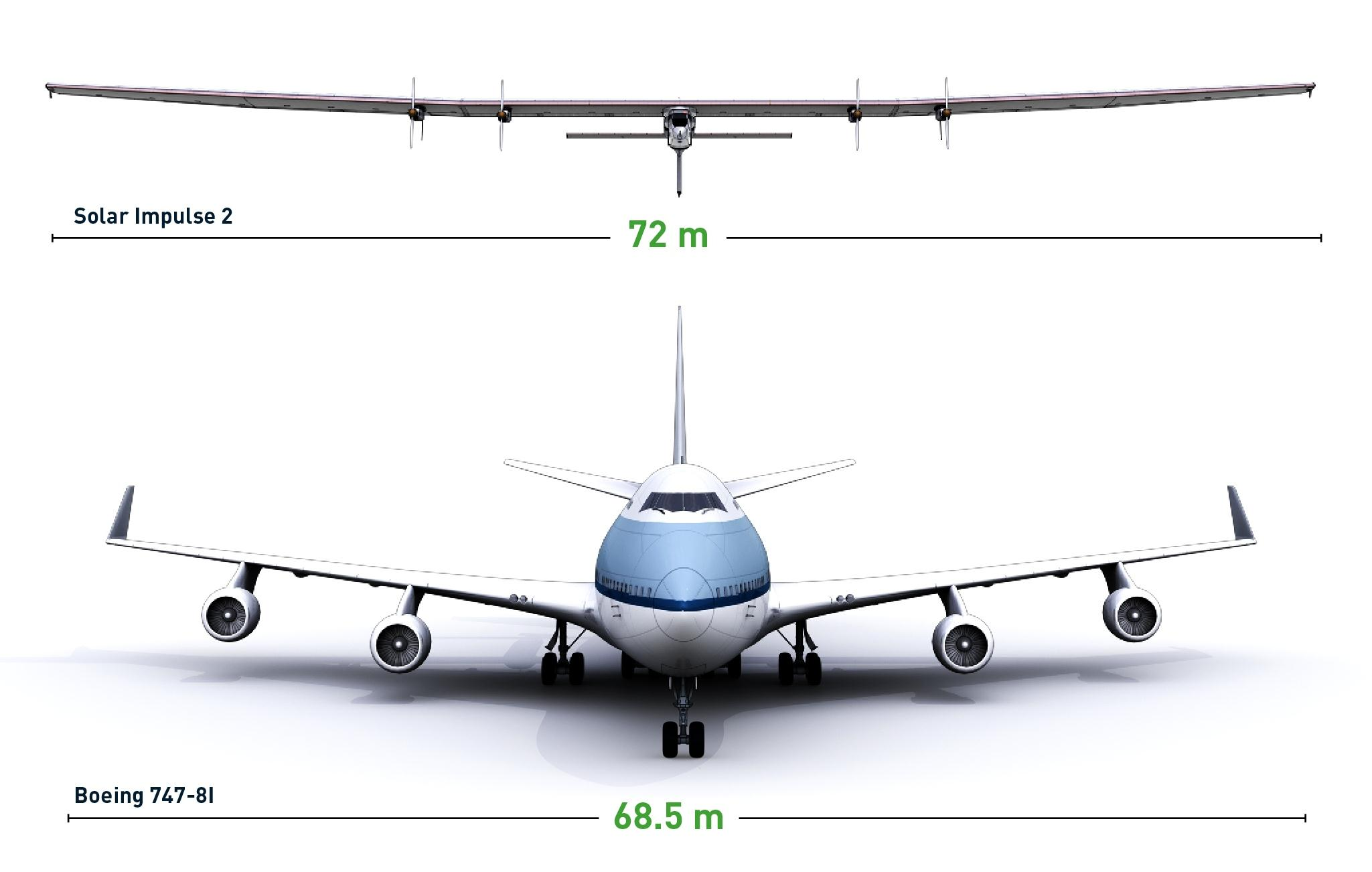Image: Airplane comparison