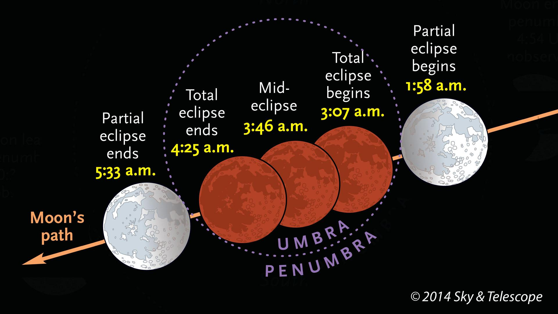 Image: Eclipse times