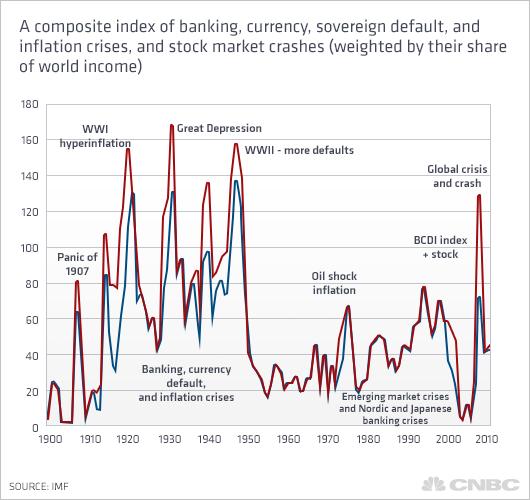 Crises index