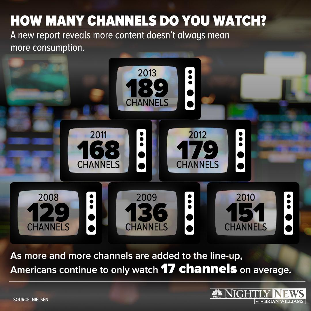 What's on tonight? According to a new industry report, you may be watching fewer channels than you think - despite having more options than ever.