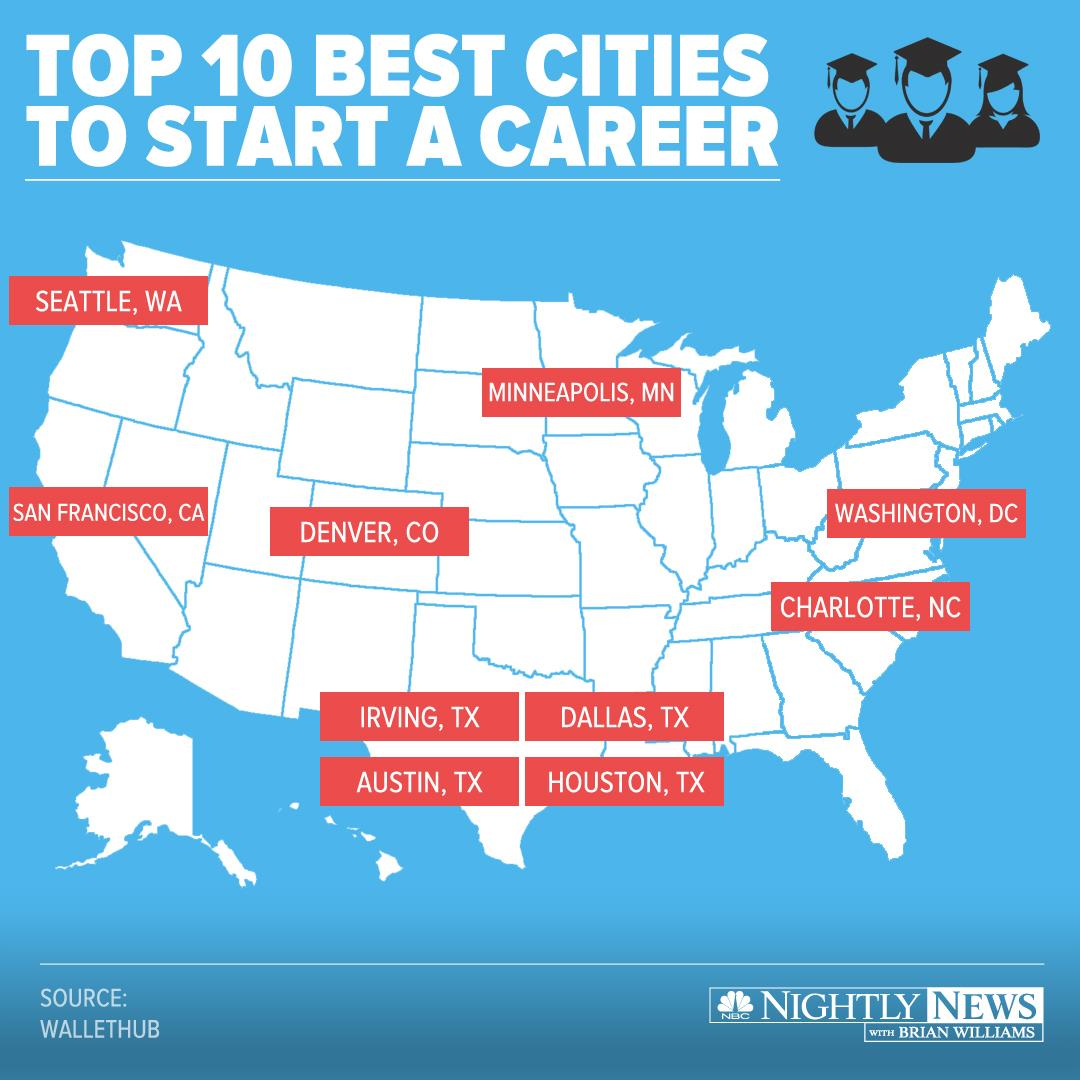 Top 10 Best Cities to Start a Career