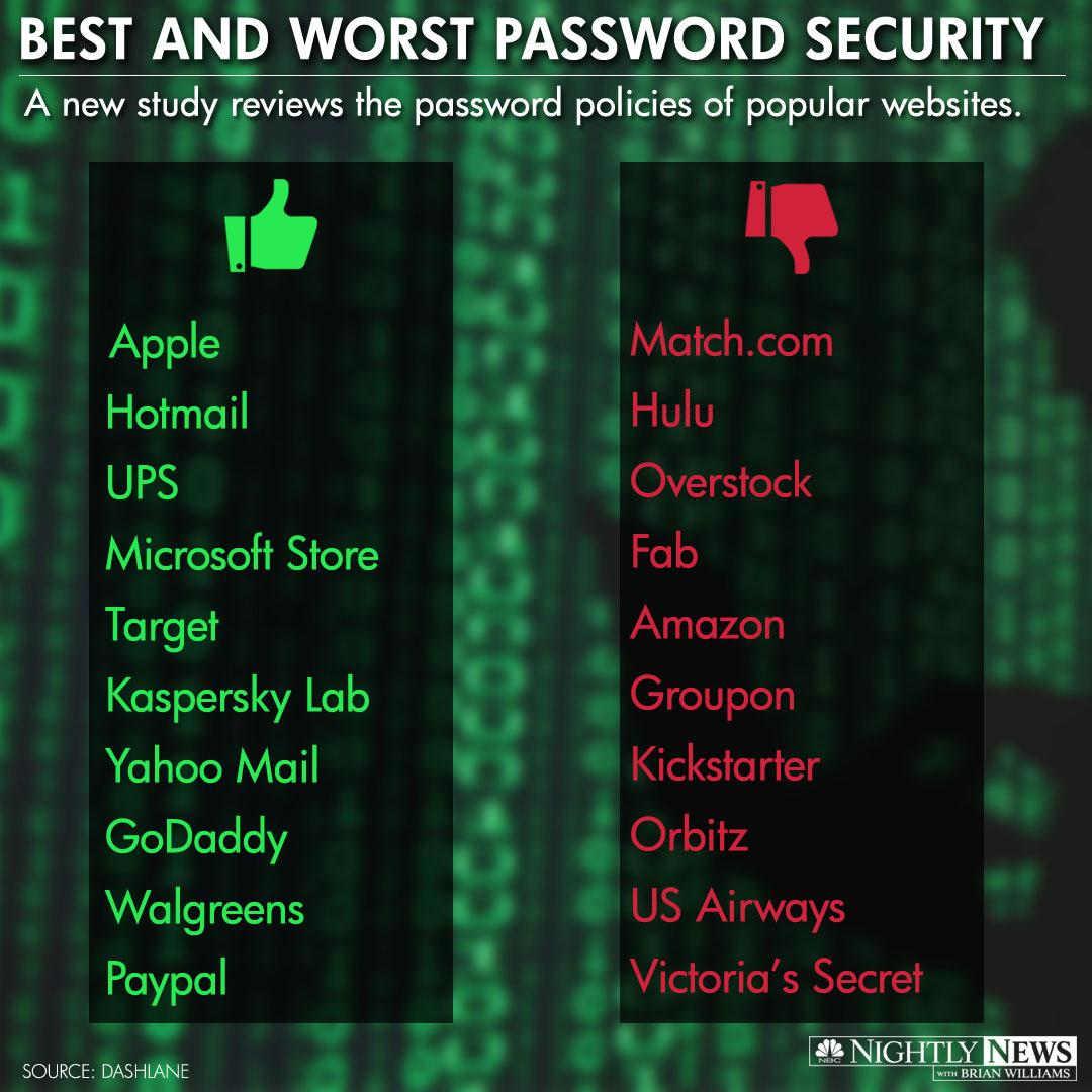 A new study shows that the password policies of many popular websites could use improvement.