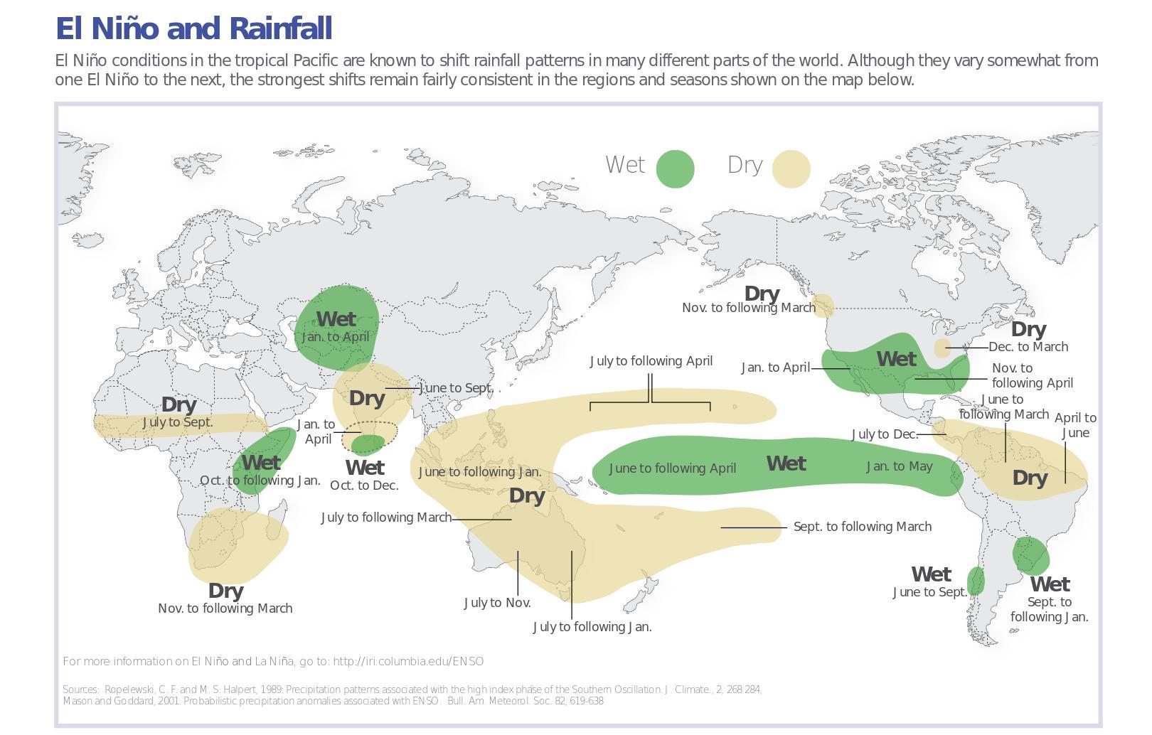El Nino in South America